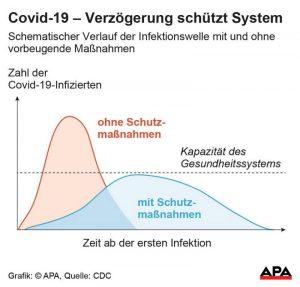 corona kapazität gesundheitssystem